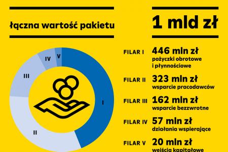 Śląski Pakiet dla Gospodarki